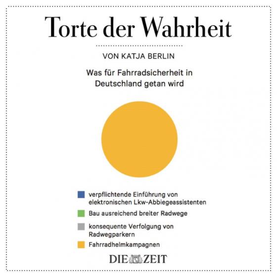 Die Torte der Wahrrheit zur Fahrradförderung in Deutschland von Katja Berlin